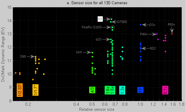 DxOMark Sensor article. Figure 5.