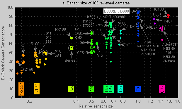 Sensor size of all reviewed cameras