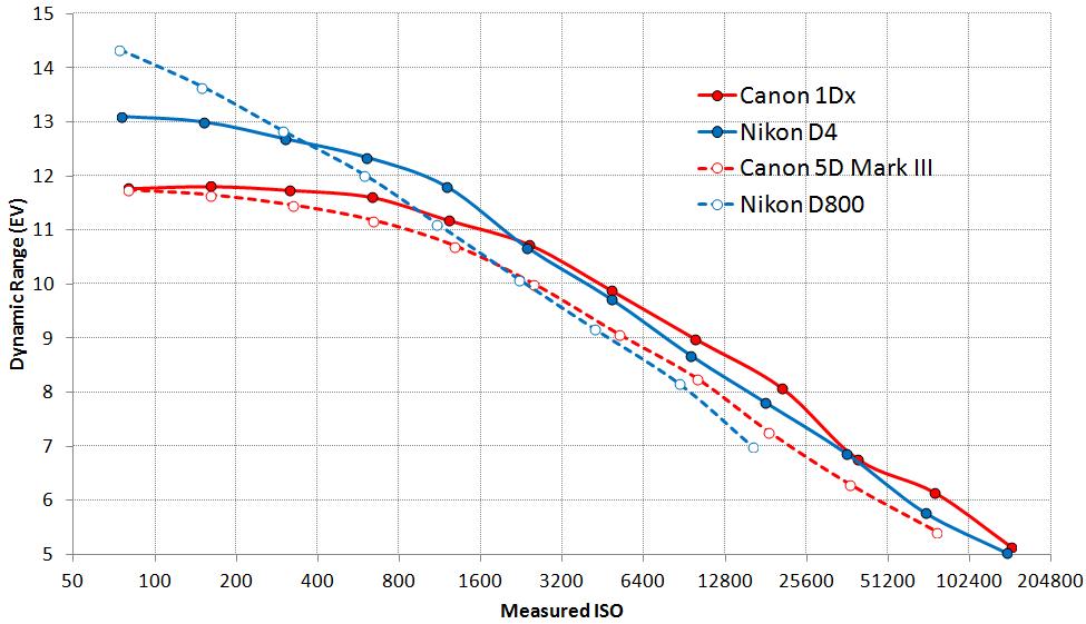 Canon versus Nikon in Dynamic Range