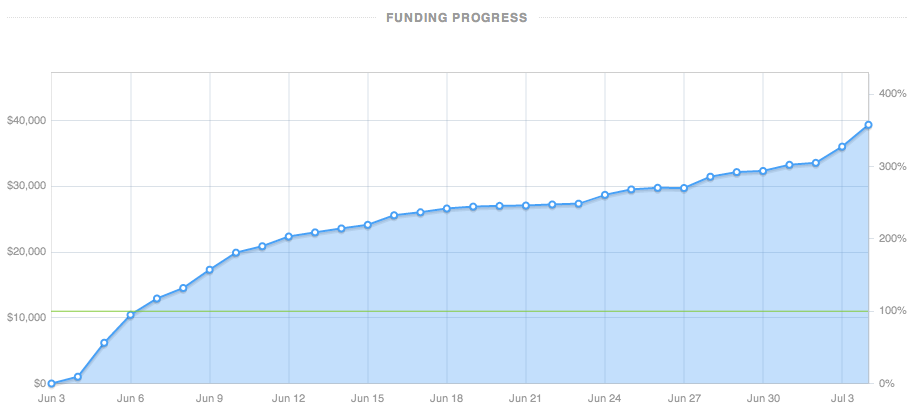 Funding progress over time.